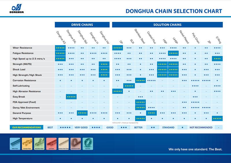 Donghua Chain Selection Chart
