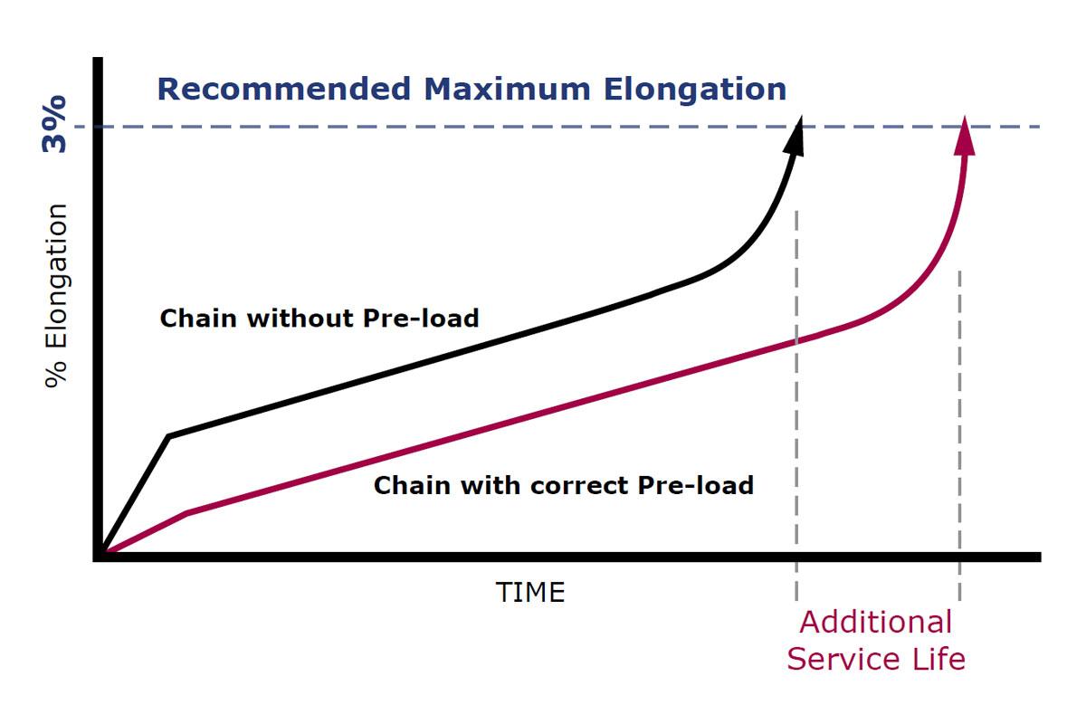 Pre-load Chart